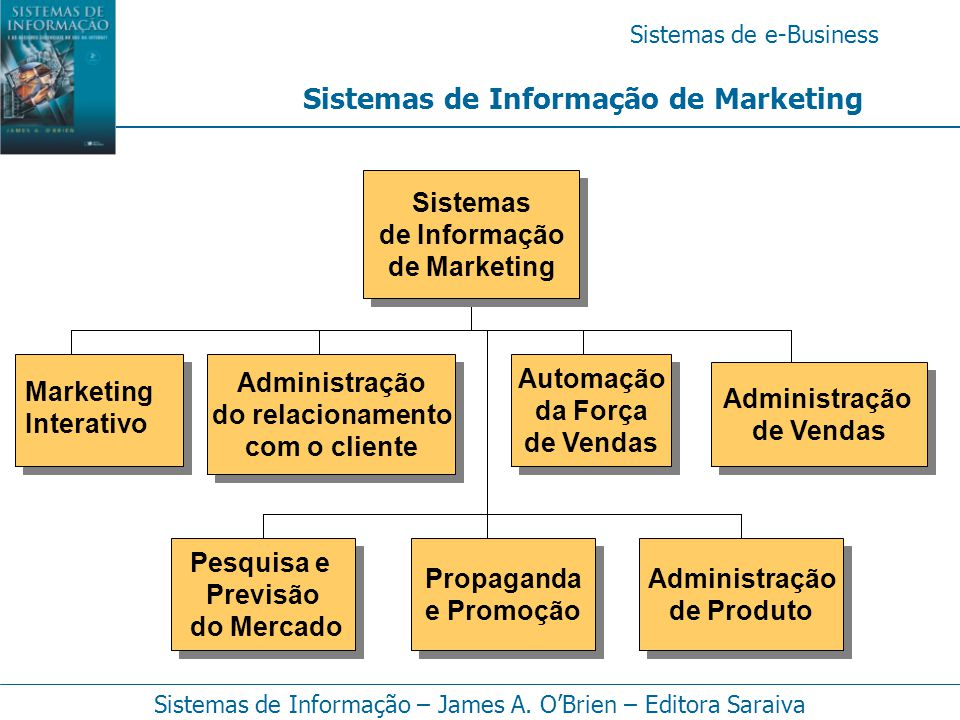 Sistemas de Informação de Marketing