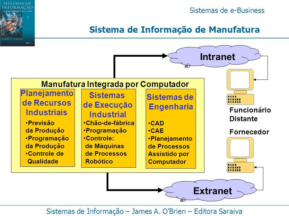 Intranet Extranet Sistema de Informação de Manufatura