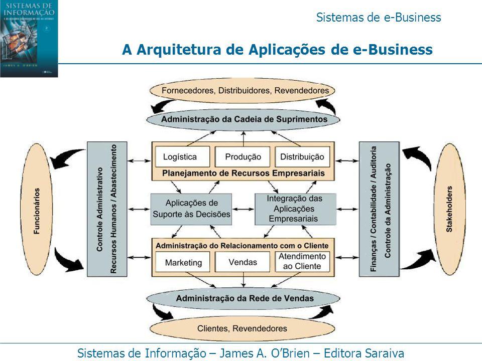 A Arquitetura de Aplicações de e-Business