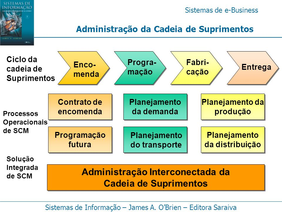 Planejamento do transporte Administração Interconectada da