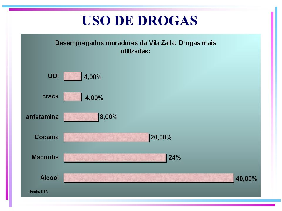 USO DE DROGAS