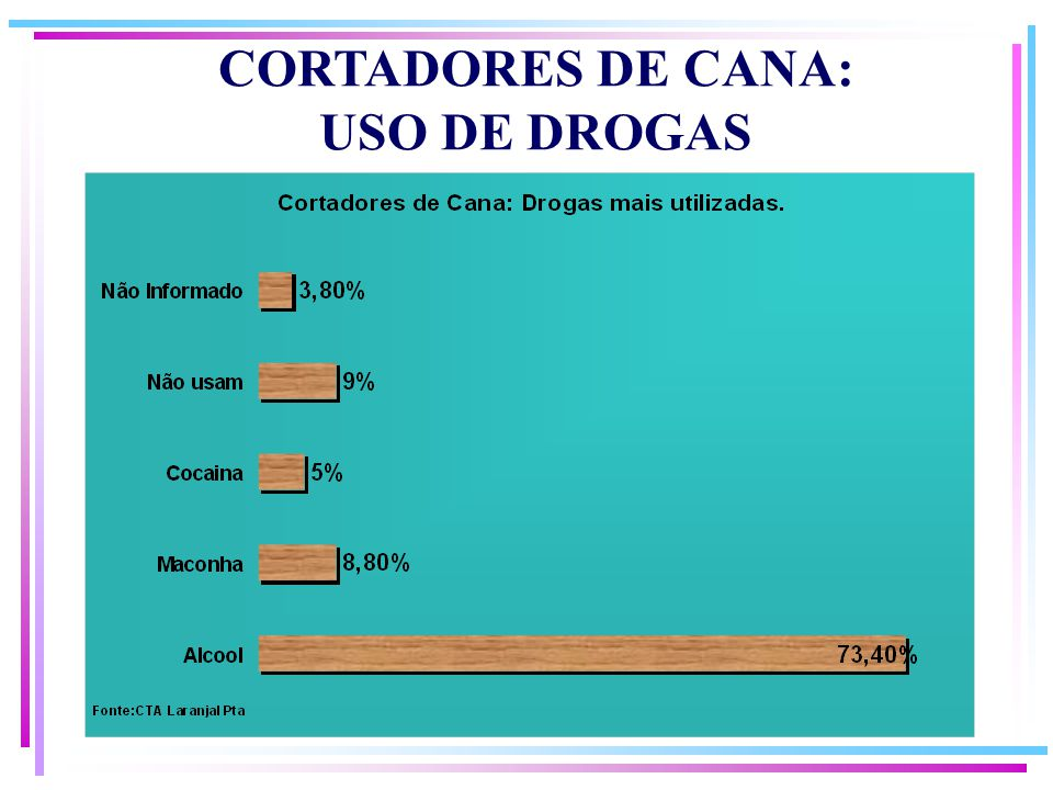 CORTADORES DE CANA: USO DE DROGAS
