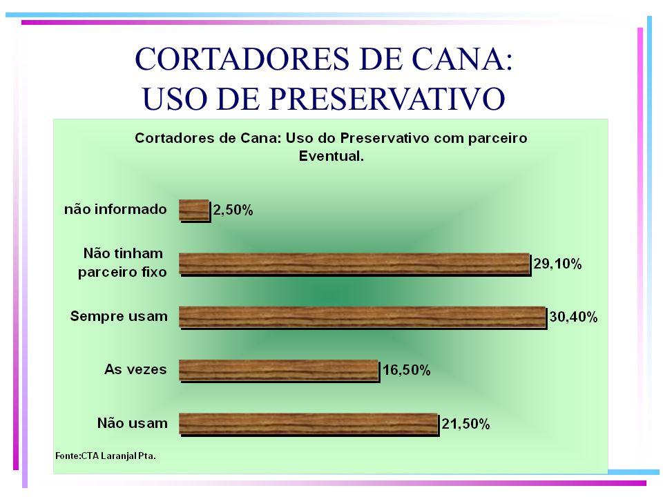 CORTADORES DE CANA: USO DE PRESERVATIVO