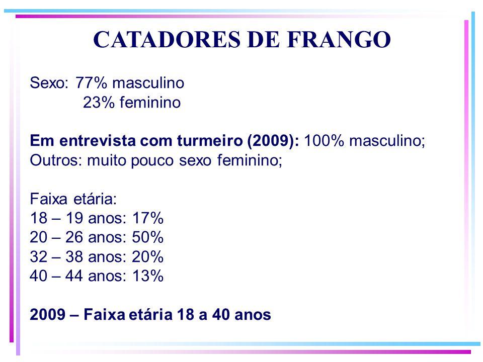 CATADORES DE FRANGO Sexo: 77% masculino 23% feminino