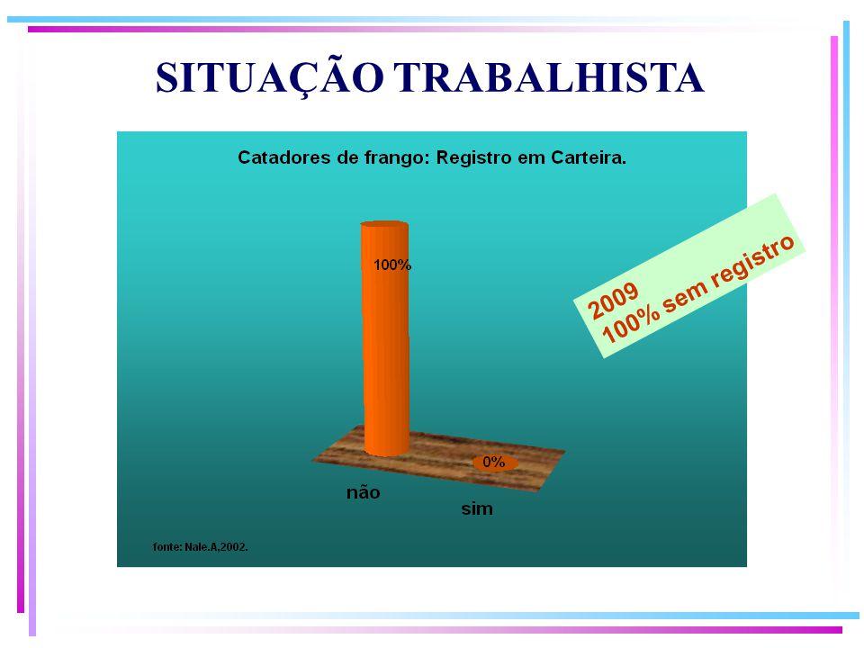SITUAÇÃO TRABALHISTA 100% sem registro 2009