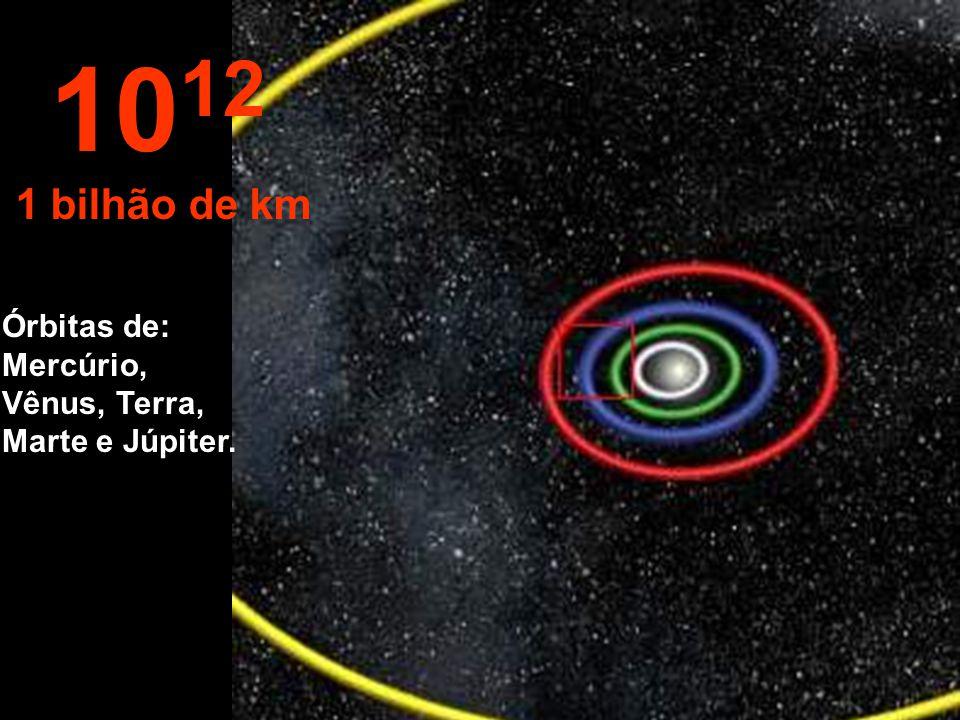 1012 1 bilhão de km Órbitas de: Mercúrio, Vênus, Terra, Marte e Júpiter.