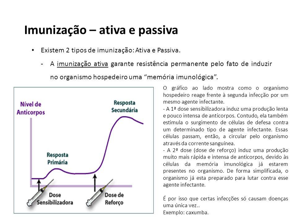 Imunização – ativa e passiva