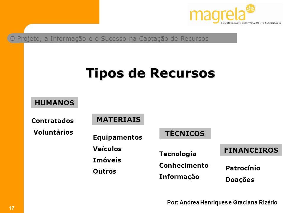 Tipos de Recursos HUMANOS MATERIAIS TÉCNICOS FINANCEIROS Contratados