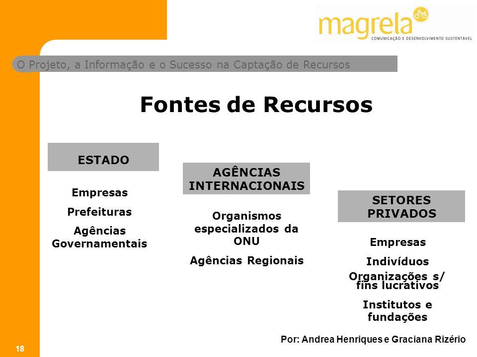 Fontes de Recursos ESTADO AGÊNCIAS INTERNACIONAIS SETORES PRIVADOS