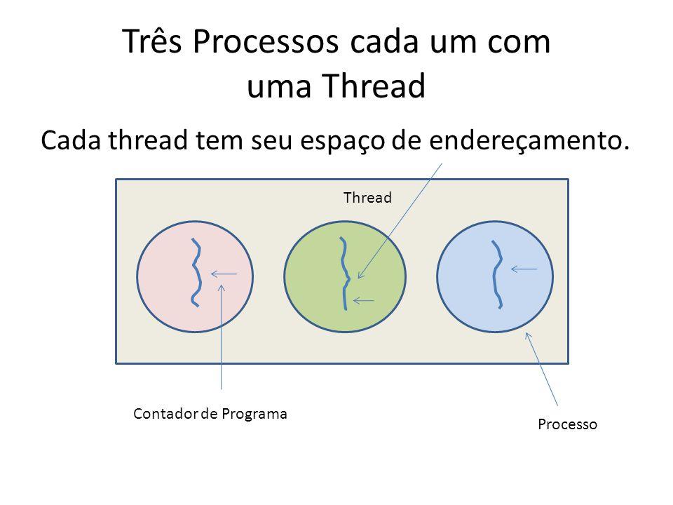 Três Processos cada um com uma Thread