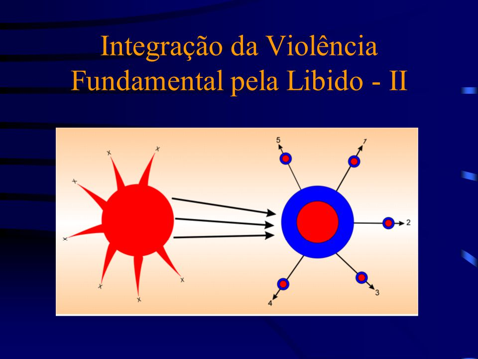 Integração da Violência Fundamental pela Libido - II