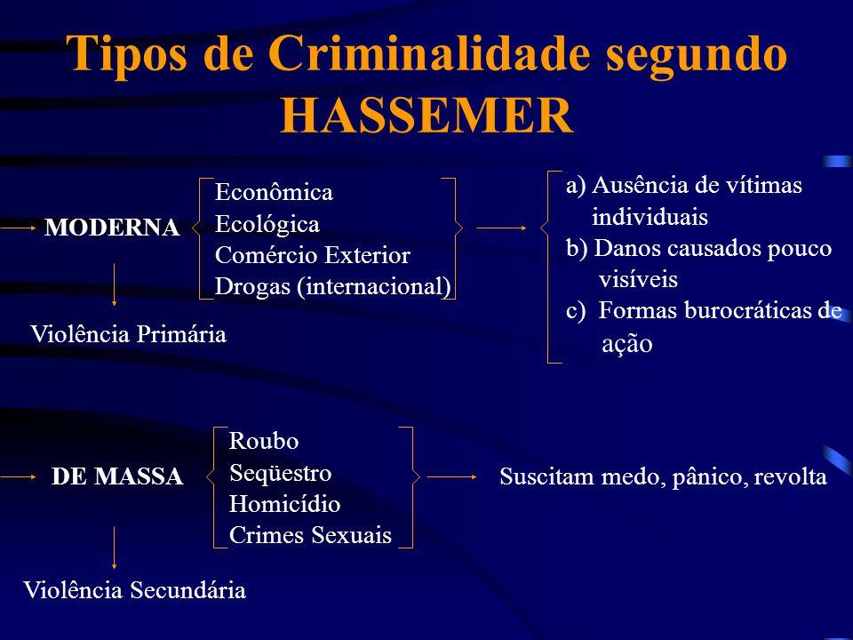 Tipos de Criminalidade segundo HASSEMER