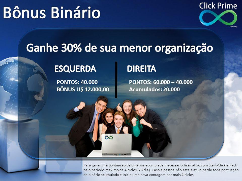 Bônus Binário Ganhe 30% de sua menor organização ESQUERDA DIREITA