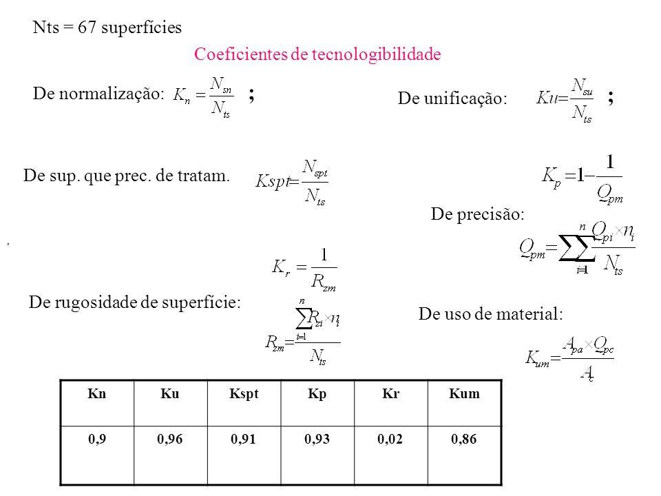 ; ; Nts = 67 superfícies Coeficientes de tecnologibilidade