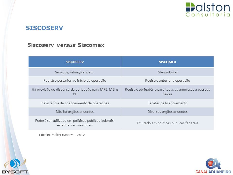 SISCOSERV Siscoserv versus Siscomex SISCOSERV SISCOMEX