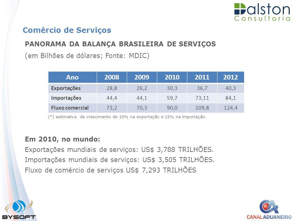 Comércio de Serviços Ano 2008 2009 2010 2011 2012