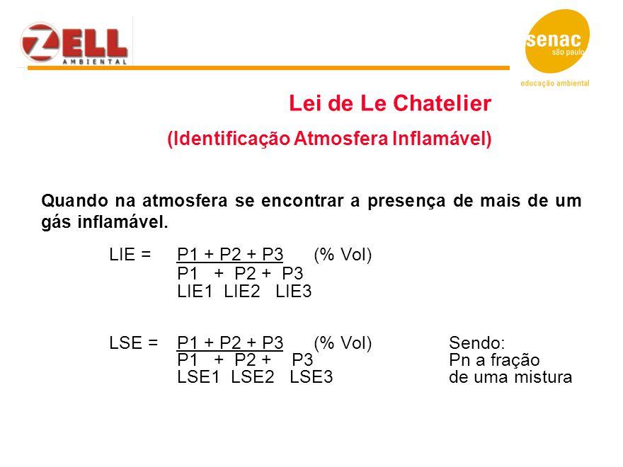 Lei de Le Chatelier (Identificação Atmosfera Inflamável)