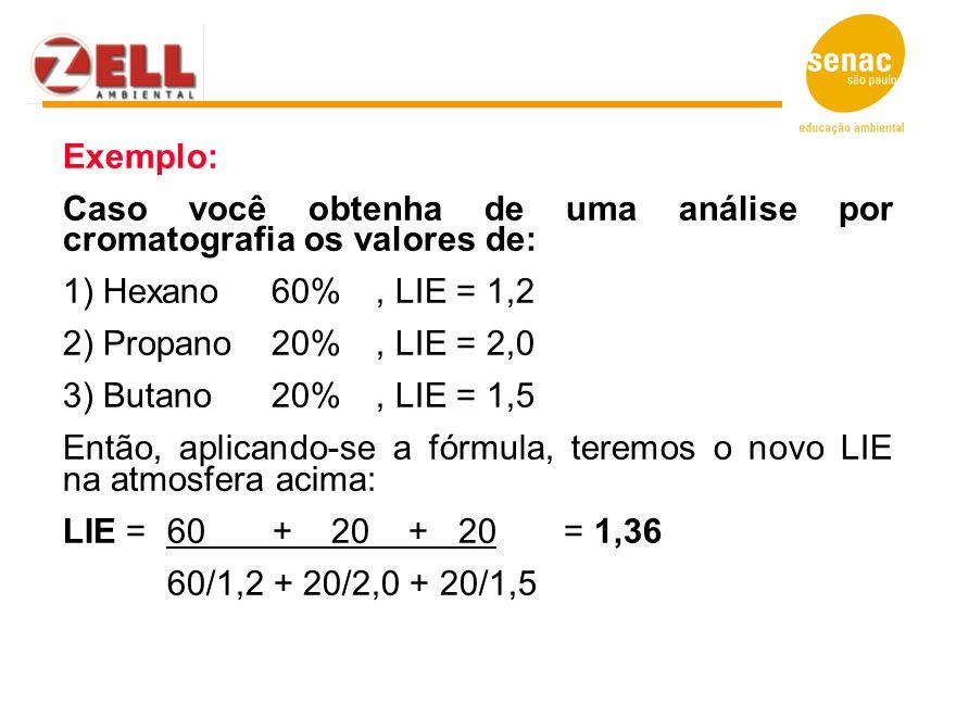 Exemplo: Caso você obtenha de uma análise por cromatografia os valores de: 1) Hexano 60% , LIE = 1,2.