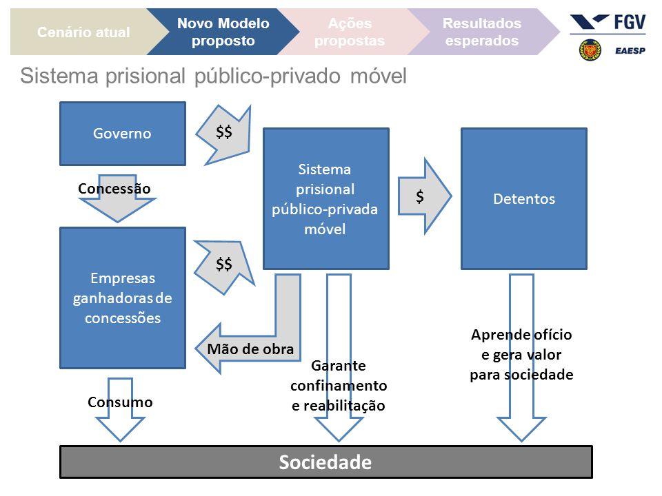 Sistema prisional público-privado móvel