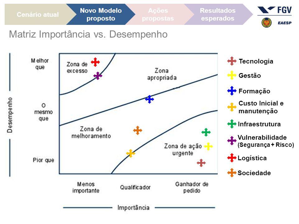 Matriz Importância vs. Desempenho