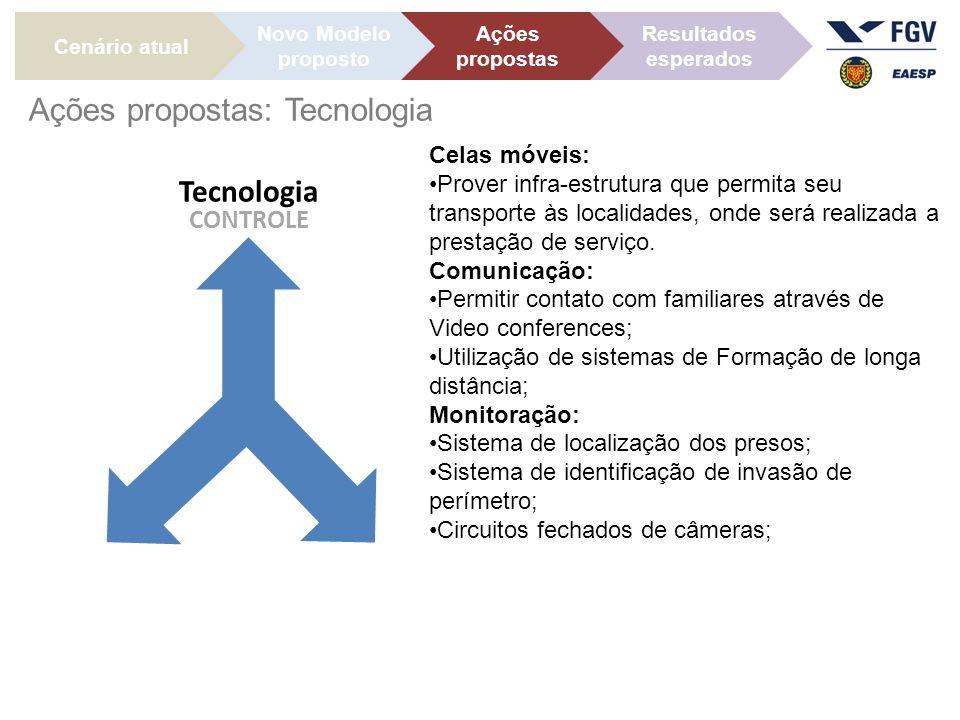 Ações propostas: Tecnologia