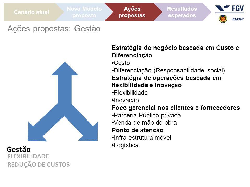 Ações propostas: Gestão