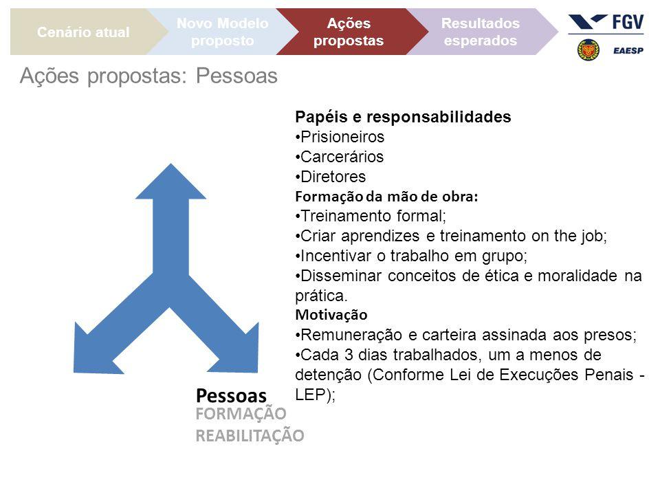 Ações propostas: Pessoas