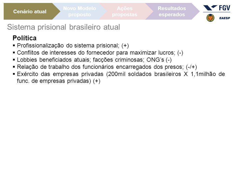 Sistema prisional brasileiro atual
