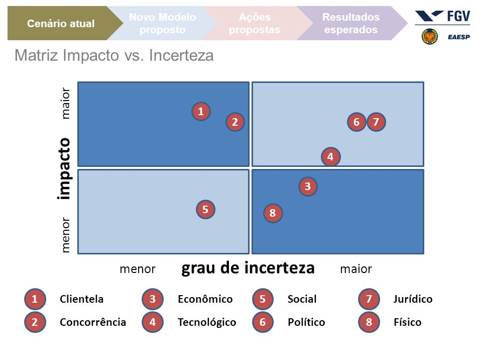 Matriz Impacto vs. Incerteza