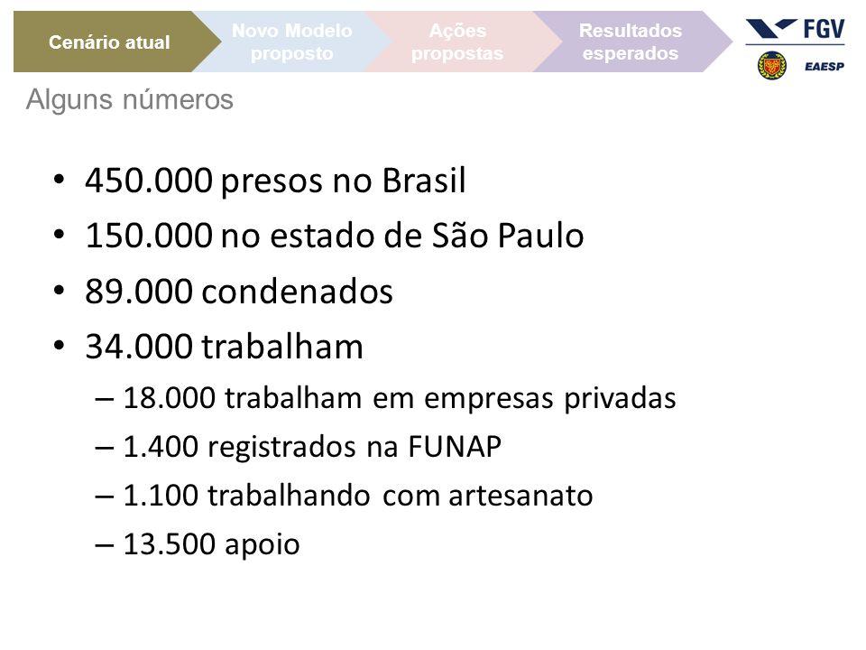 450.000 presos no Brasil 150.000 no estado de São Paulo