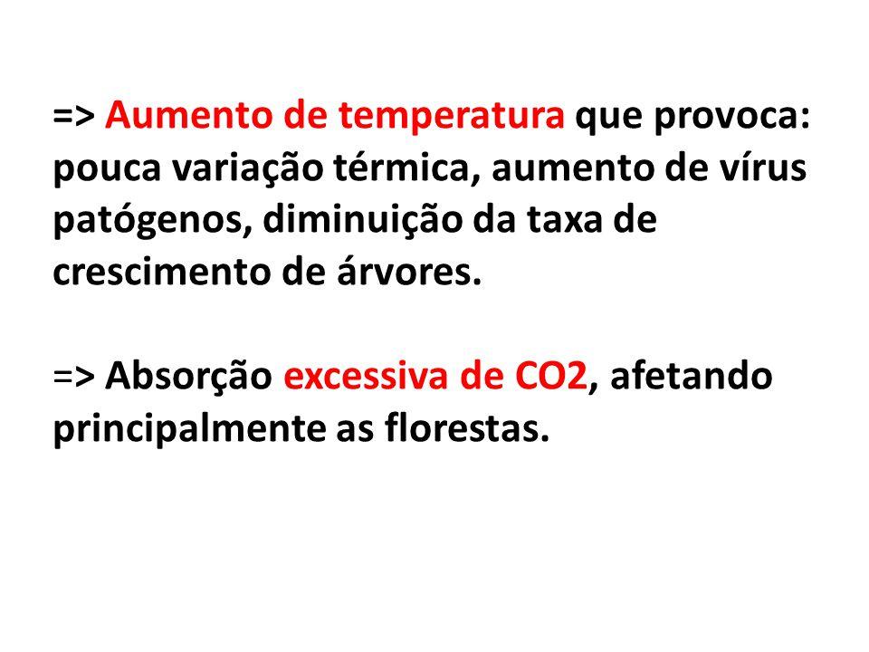 => Aumento de temperatura que provoca: pouca variação térmica, aumento de vírus patógenos, diminuição da taxa de crescimento de árvores.