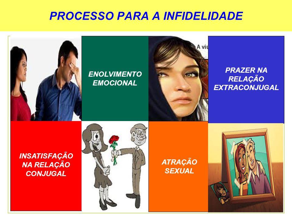 PROCESSO PARA A INFIDELIDADE