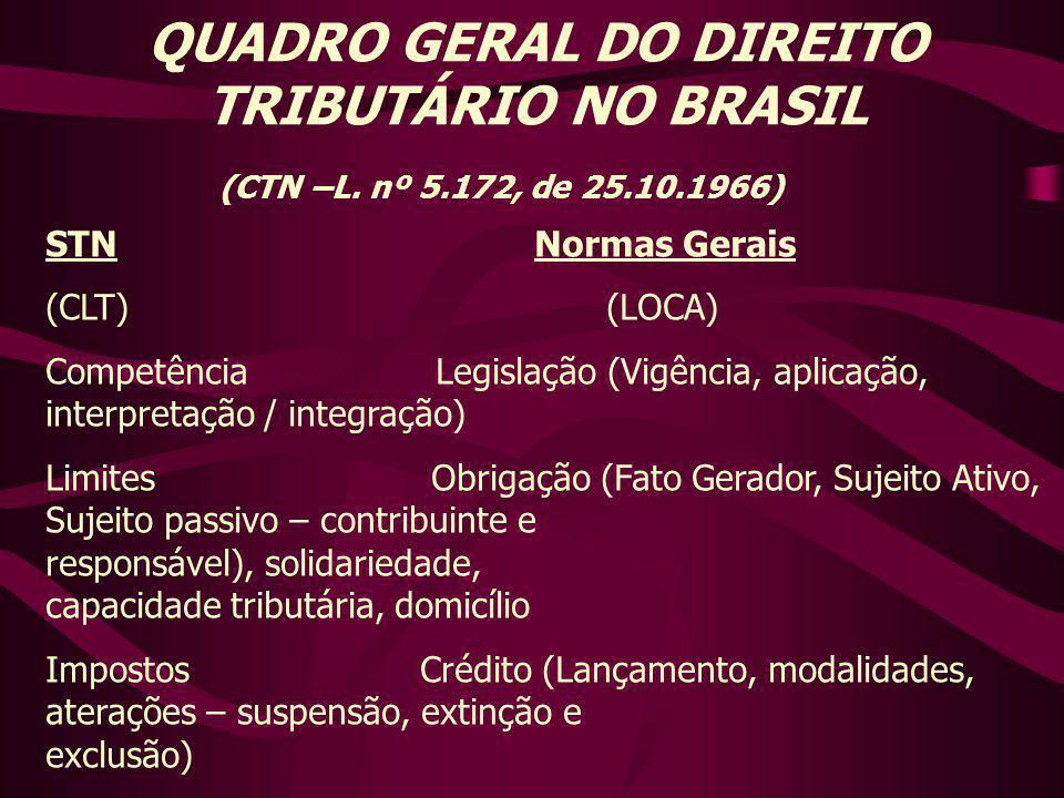 QUADRO GERAL DO DIREITO TRIBUTÁRIO NO BRASIL (CTN –L. nº 5. 172, de 25