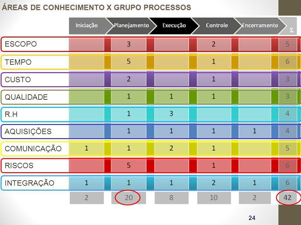 ÁREAS DE CONHECIMENTO X GRUPO PROCESSOS