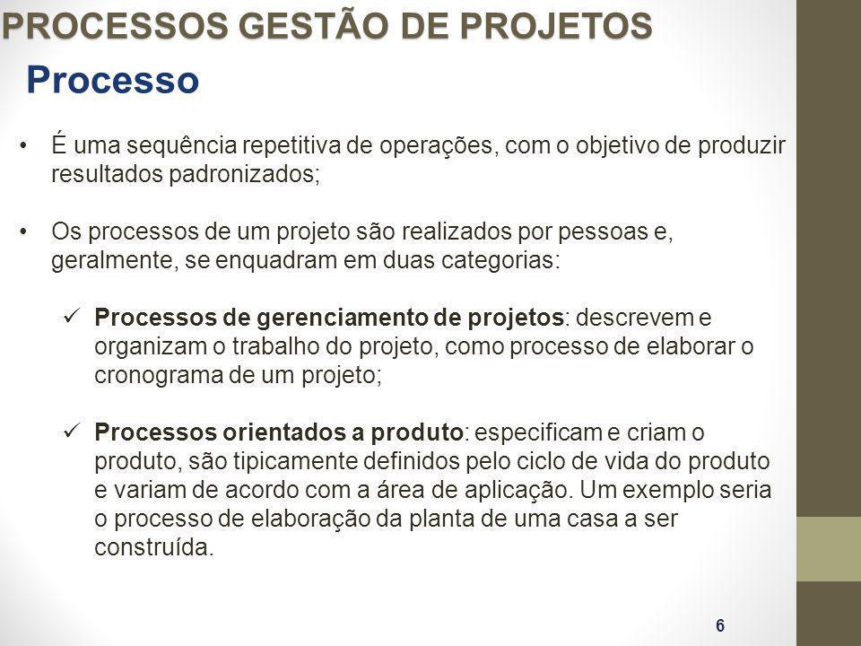 Processo PROCESSOS GESTÃO DE PROJETOS