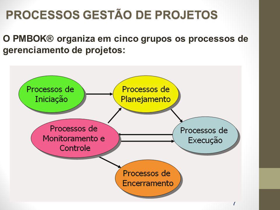 PROCESSOS GESTÃO DE PROJETOS