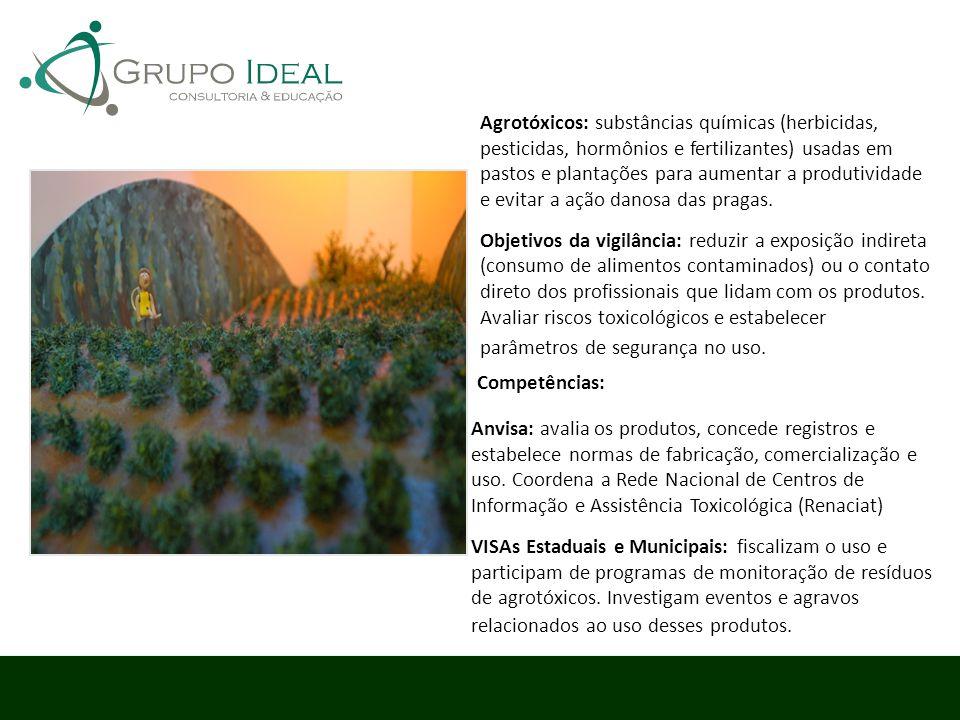 Agrotóxicos: substâncias químicas (herbicidas, pesticidas, hormônios e fertilizantes) usadas em pastos e plantações para aumentar a produtividade e evitar a ação danosa das pragas.