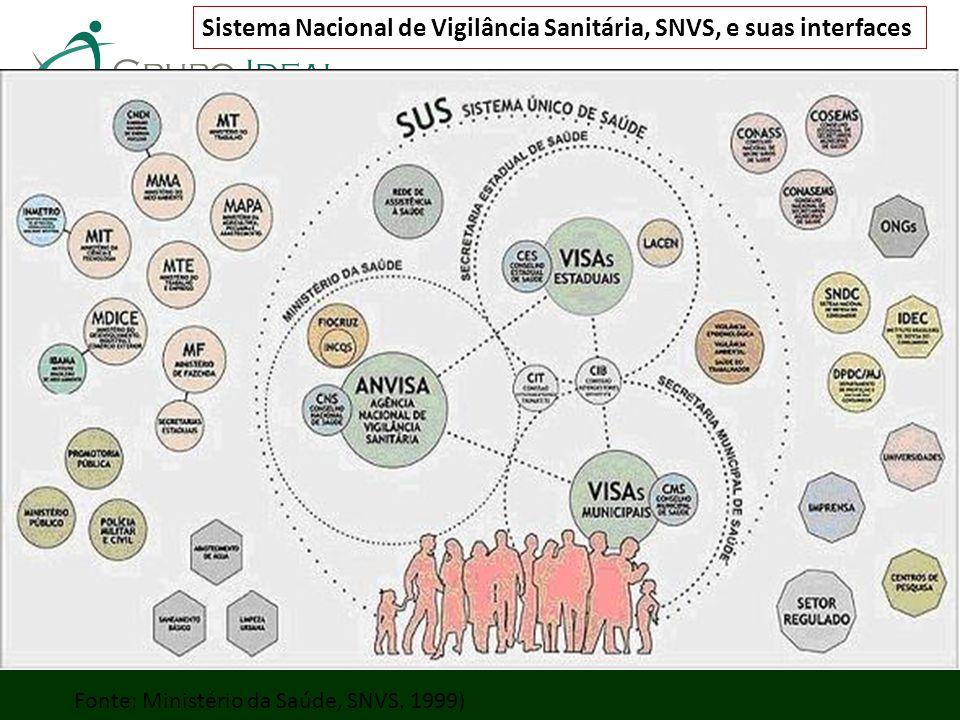 Sistema Nacional de Vigilância Sanitária, SNVS, e suas interfaces