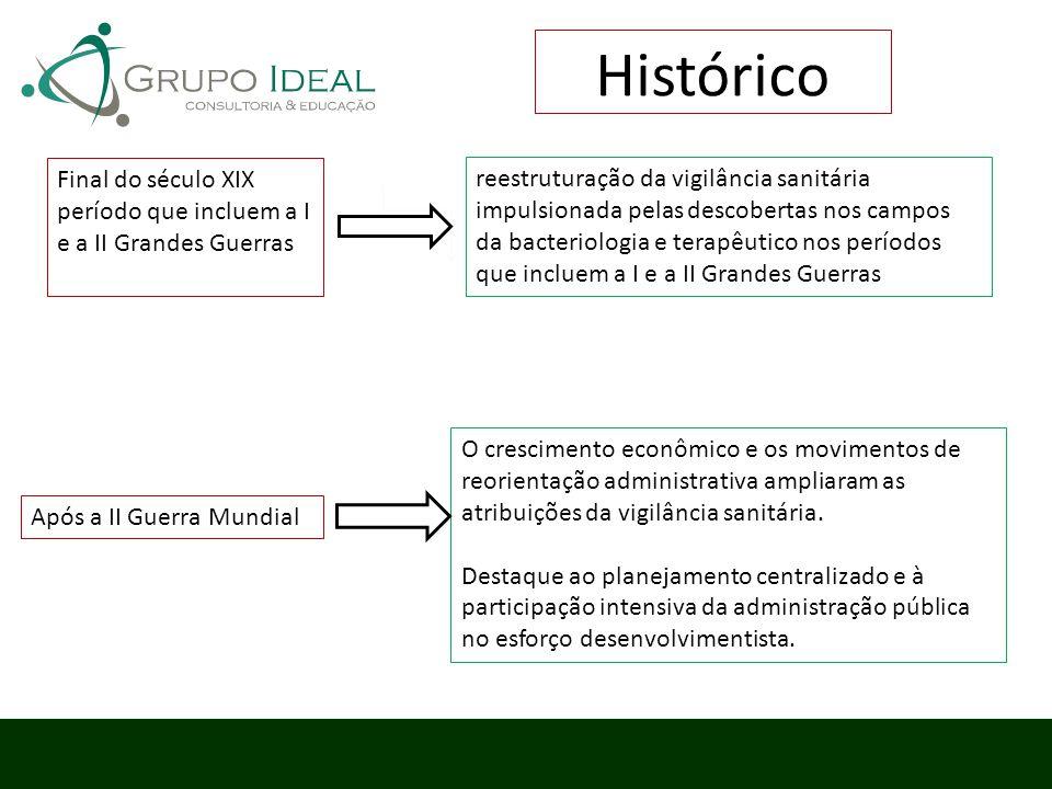 Histórico Final do século XIX