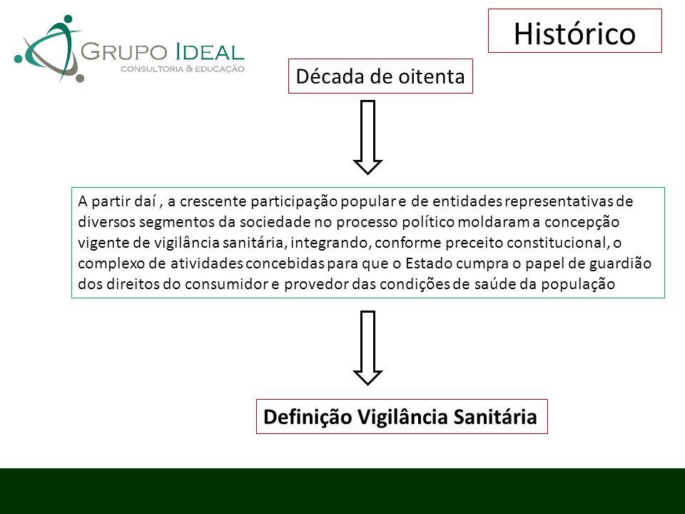 Histórico Década de oitenta Definição Vigilância Sanitária