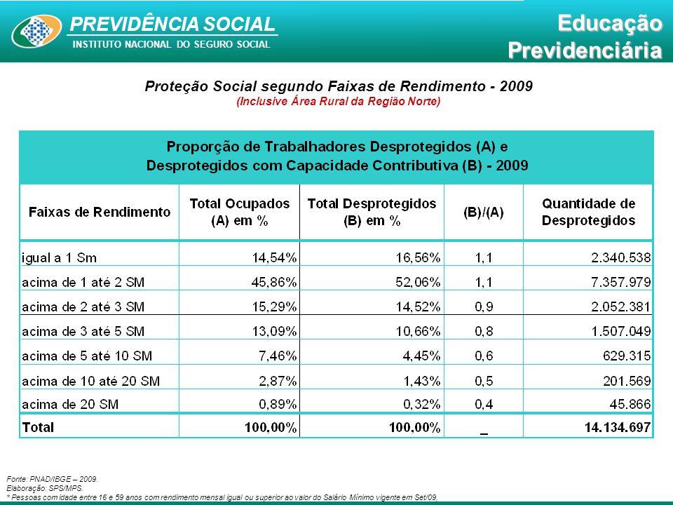 Proteção Social segundo Faixas de Rendimento - 2009
