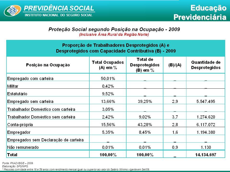 Proteção Social segundo Posição na Ocupação - 2009