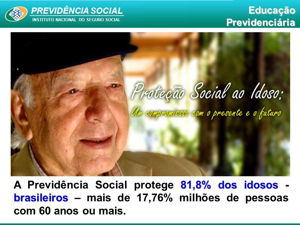 A Previdência Social protege 81,8% dos idosos - brasileiros – mais de 17,76% milhões de pessoas com 60 anos ou mais.