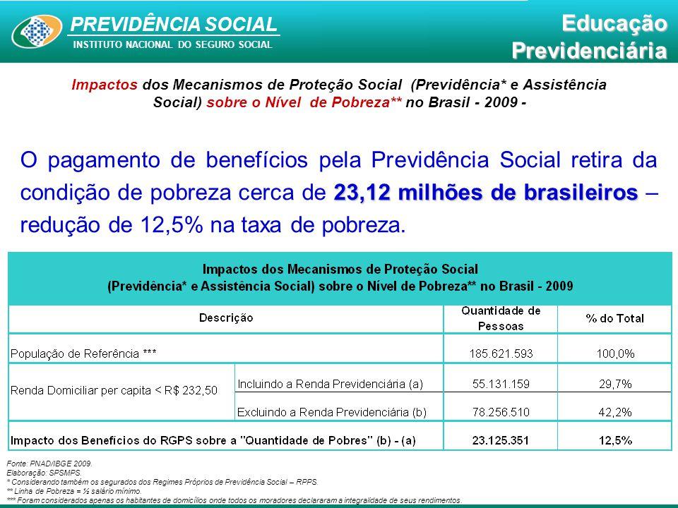 Impactos dos Mecanismos de Proteção Social (Previdência