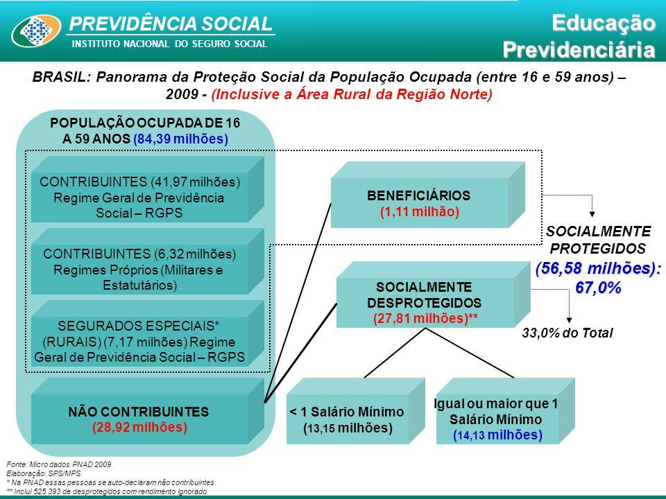 BRASIL: Panorama da Proteção Social da População Ocupada (entre 16 e 59 anos) – 2009 - (Inclusive a Área Rural da Região Norte)
