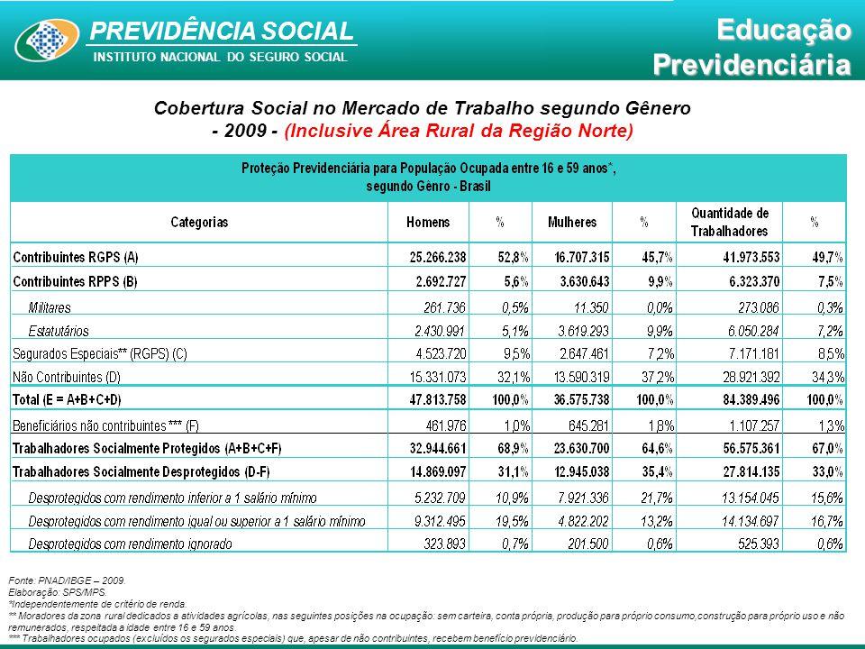 Cobertura Social no Mercado de Trabalho segundo Gênero - 2009 - (Inclusive Área Rural da Região Norte)