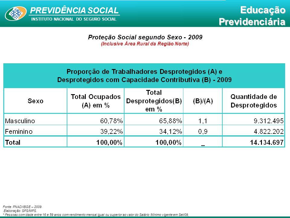 Proteção Social segundo Sexo - 2009