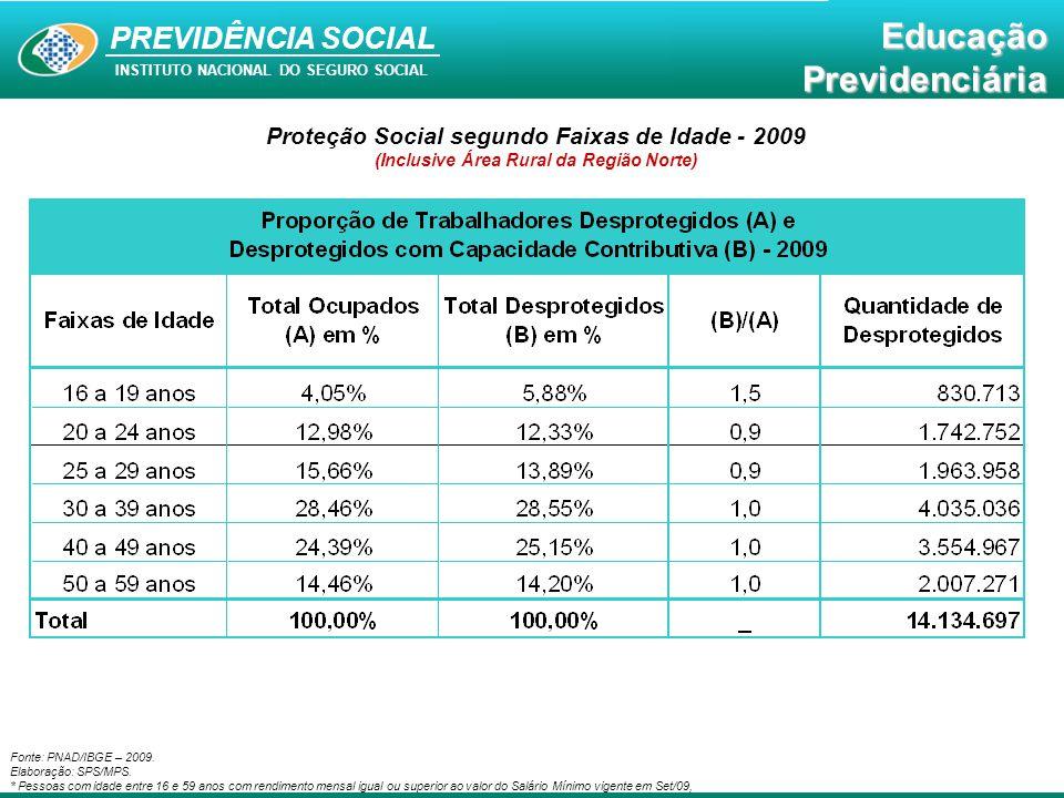 Proteção Social segundo Faixas de Idade - 2009
