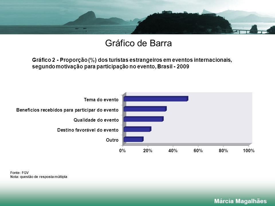 Gráfico de Barra Márcia Magalhães