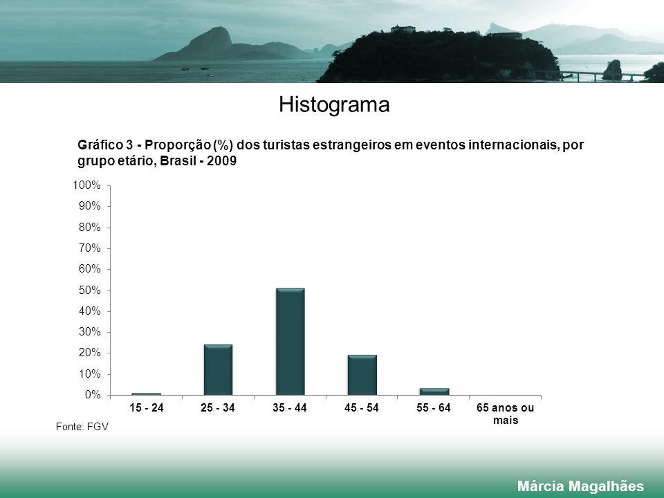 Histograma Márcia Magalhães
